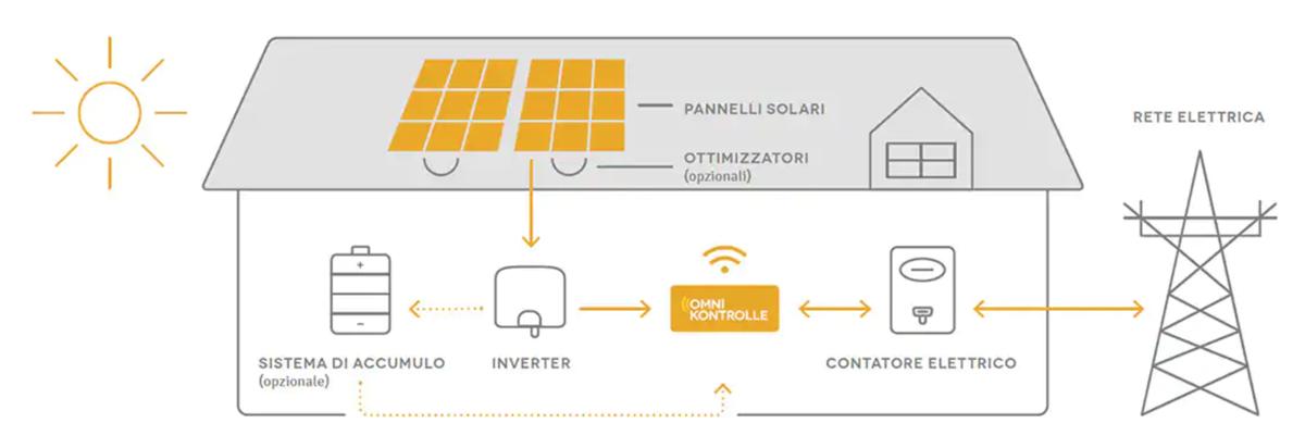 Ikea Sells Solar Panels A Revolution In The Energy Market